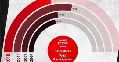 Las elecciones a la presidencia del Athletic finalizan con la victoria de Elizegi,