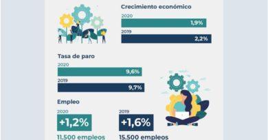 Informe trimestral de la economía vasca (tercer trimestre de 2019),