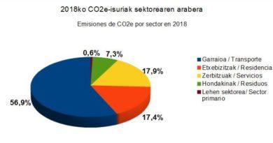 Cada donostiarra emitió a la atmósfera en 2018 el equivalente a 4,6 toneladas de CO2,