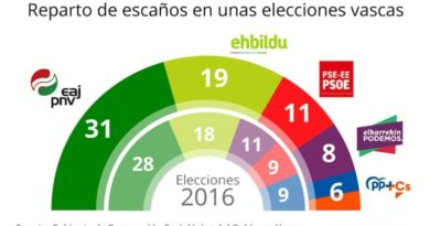 Elecciones al Parlamento Vasco: la última encuesta apunta a la victoria de PNV,