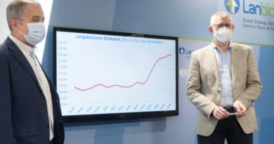 El ritmo de crecimiento del paro se modera, la contratación se recupera y los ERTE disminuyen,