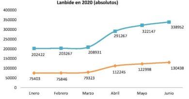 En junio, casi el 30 % de  los demandantes de empleo en Lanbide eran jóvenes menores de 35 años,